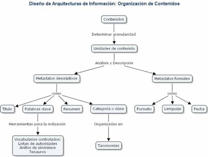 Esquema explicativo de lo que es la arquitectura de la información
